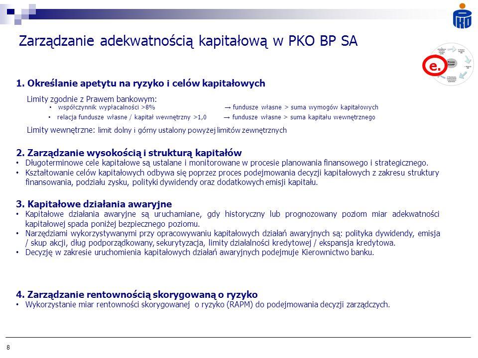 Zarządzanie adekwatnością kapitałową w PKO BP SA