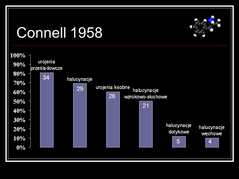 Connell 1958 34 29 26 21 5 4