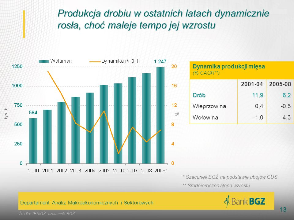 Produkcja drobiu w ostatnich latach dynamicznie rosła, choć maleje tempo jej wzrostu