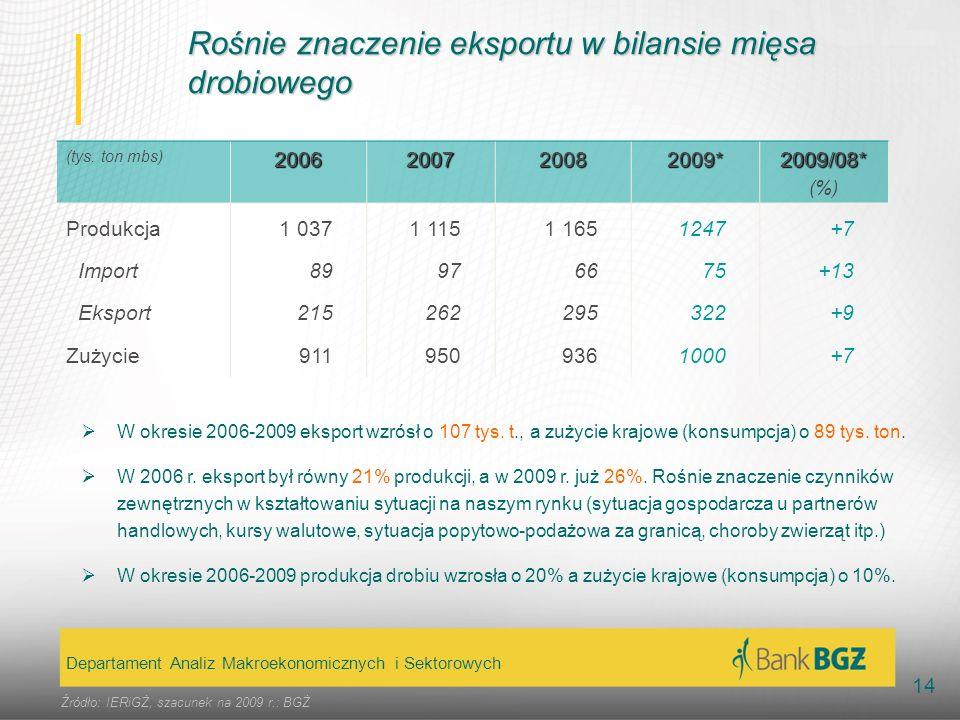 Rośnie znaczenie eksportu w bilansie mięsa drobiowego
