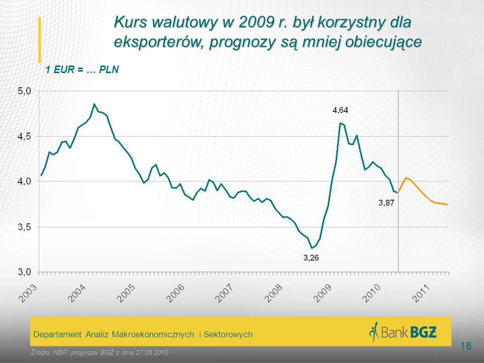 Kurs walutowy w 2009 r. był korzystny dla eksporterów, prognozy są mniej obiecujące
