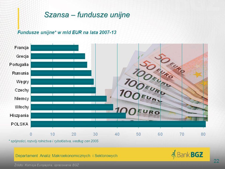 Szansa – fundusze unijne