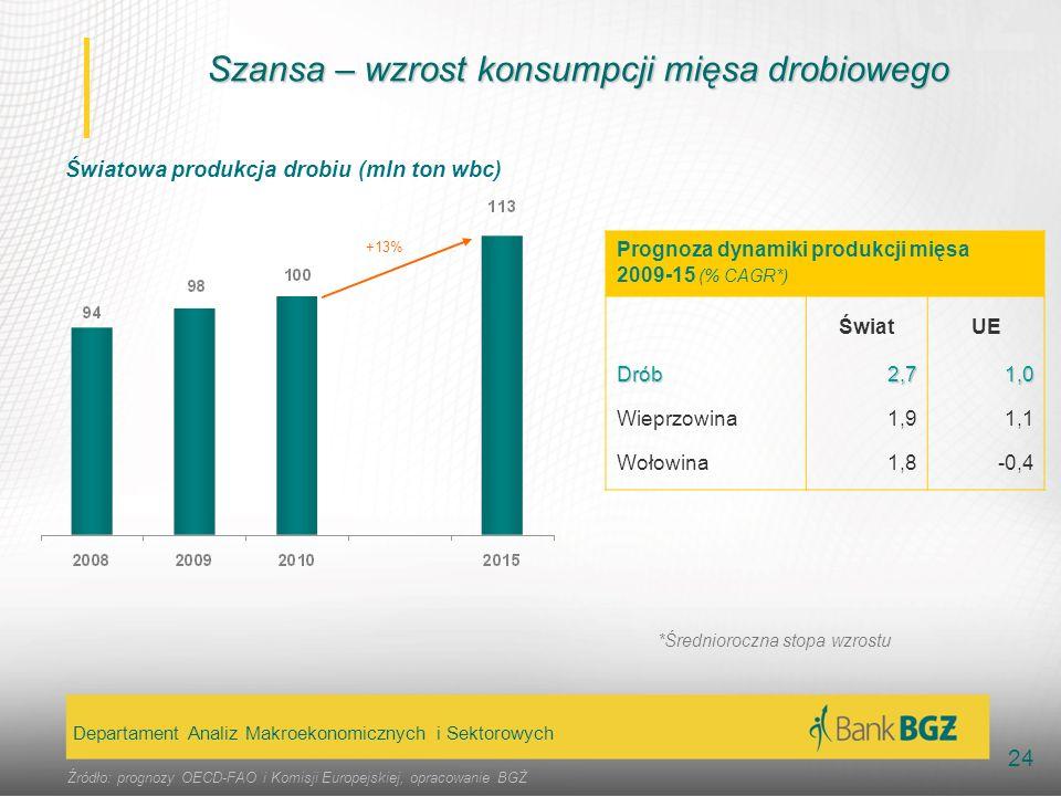 Szansa – wzrost konsumpcji mięsa drobiowego