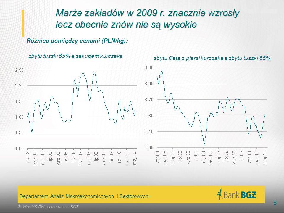 Marże zakładów w 2009 r. znacznie wzrosły lecz obecnie znów nie są wysokie