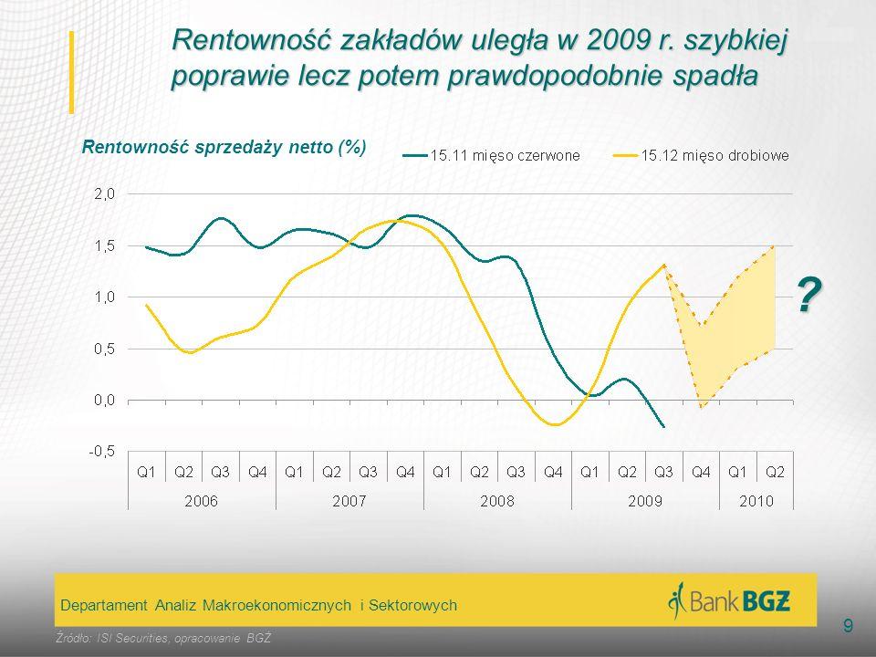 Rentowność zakładów uległa w 2009 r