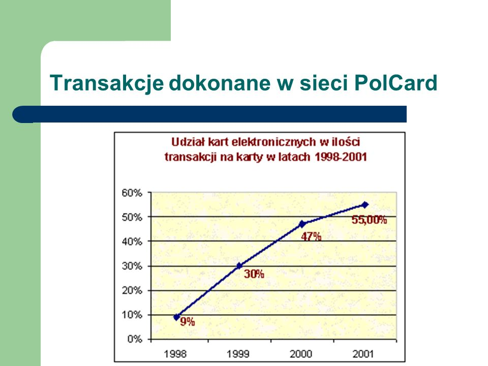Transakcje dokonane w sieci PolCard