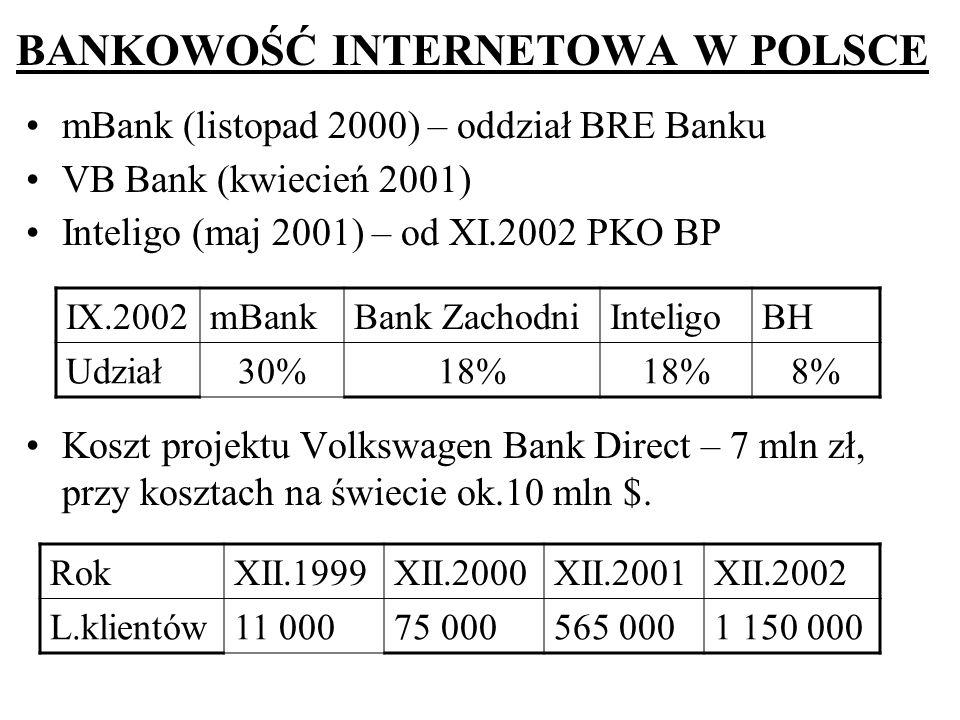 BANKOWOŚĆ INTERNETOWA W POLSCE