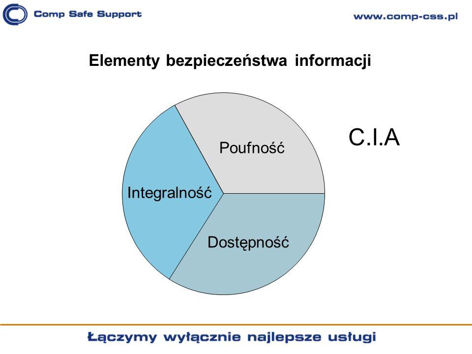 Elementy bezpieczeństwa informacji