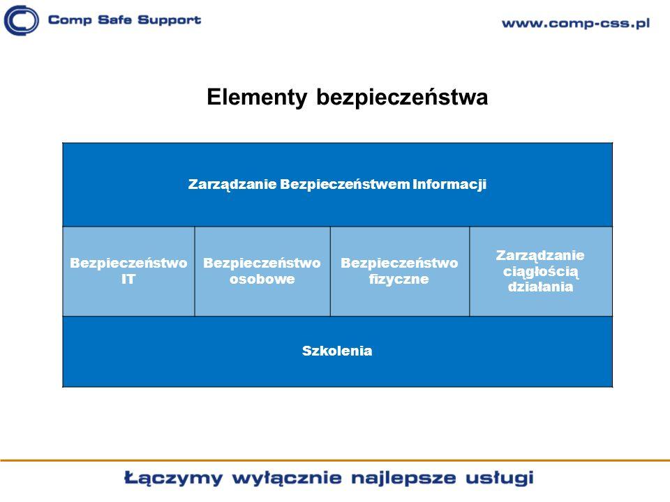 Elementy bezpieczeństwa
