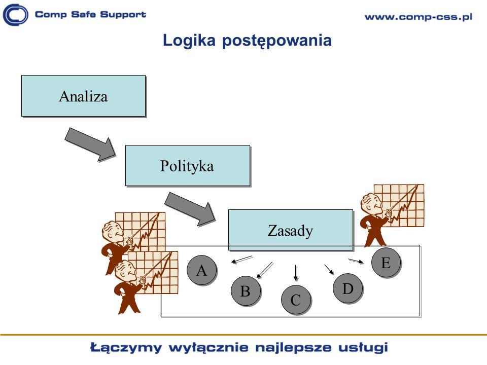 Logika postępowania Analiza Polityka Zasady E A B D C