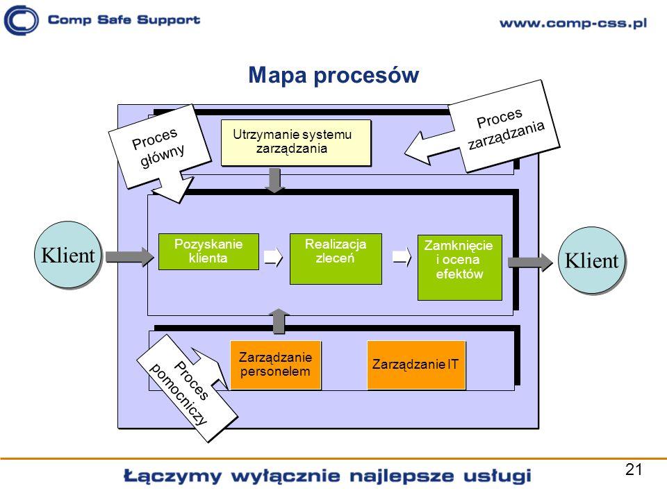 Mapa procesów Klient Klient Proces zarządzania Proces główny Proces