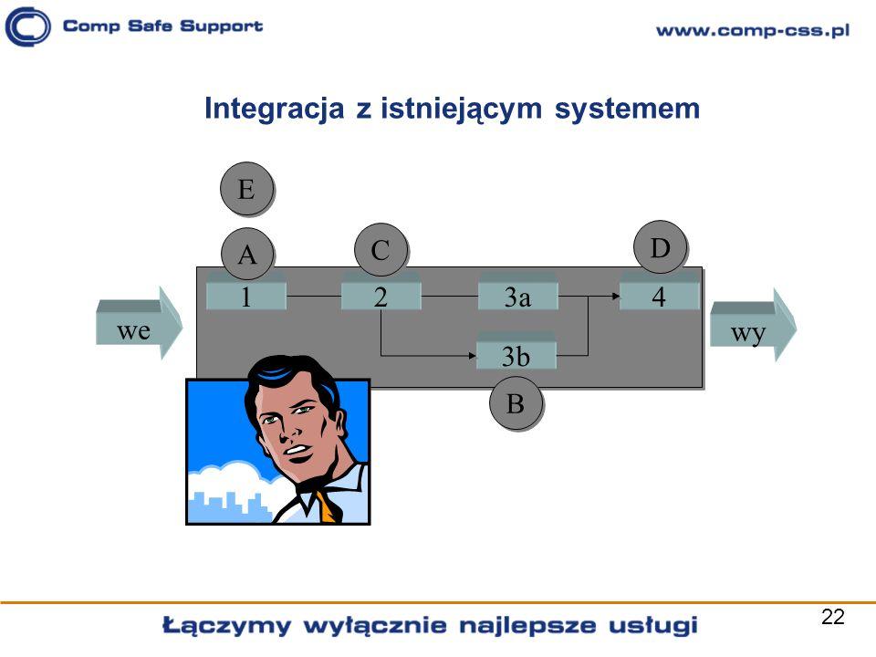 Integracja z istniejącym systemem