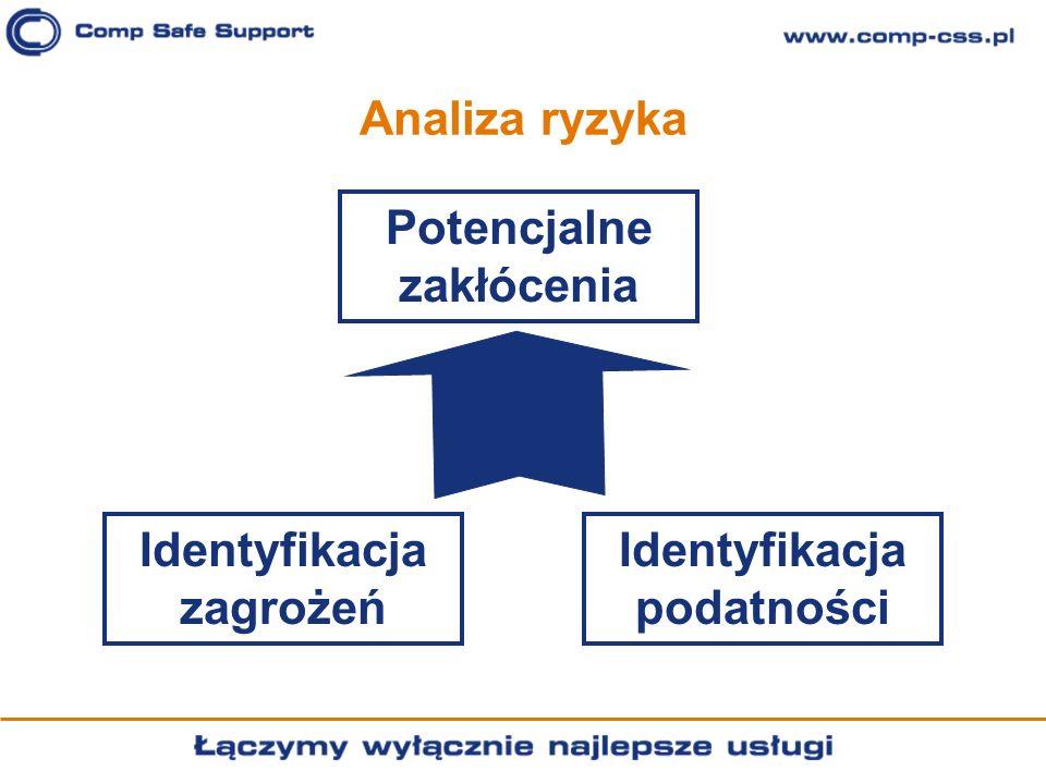 Identyfikacja zagrożeń Identyfikacja podatności Potencjalne zakłócenia