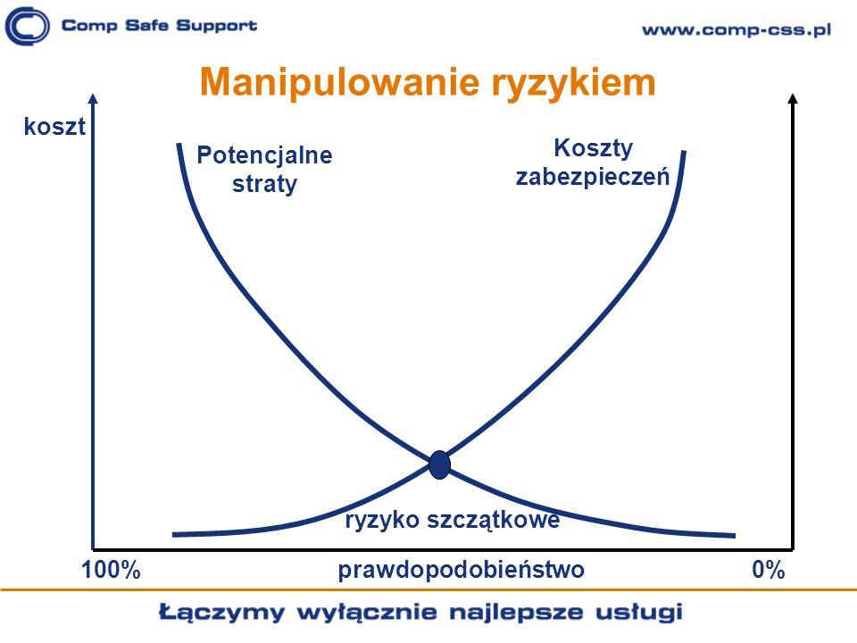 Manipulowanie ryzykiem