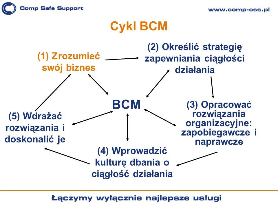 BCM Cykl BCM (2) Określić strategię zapewniania ciągłości działania