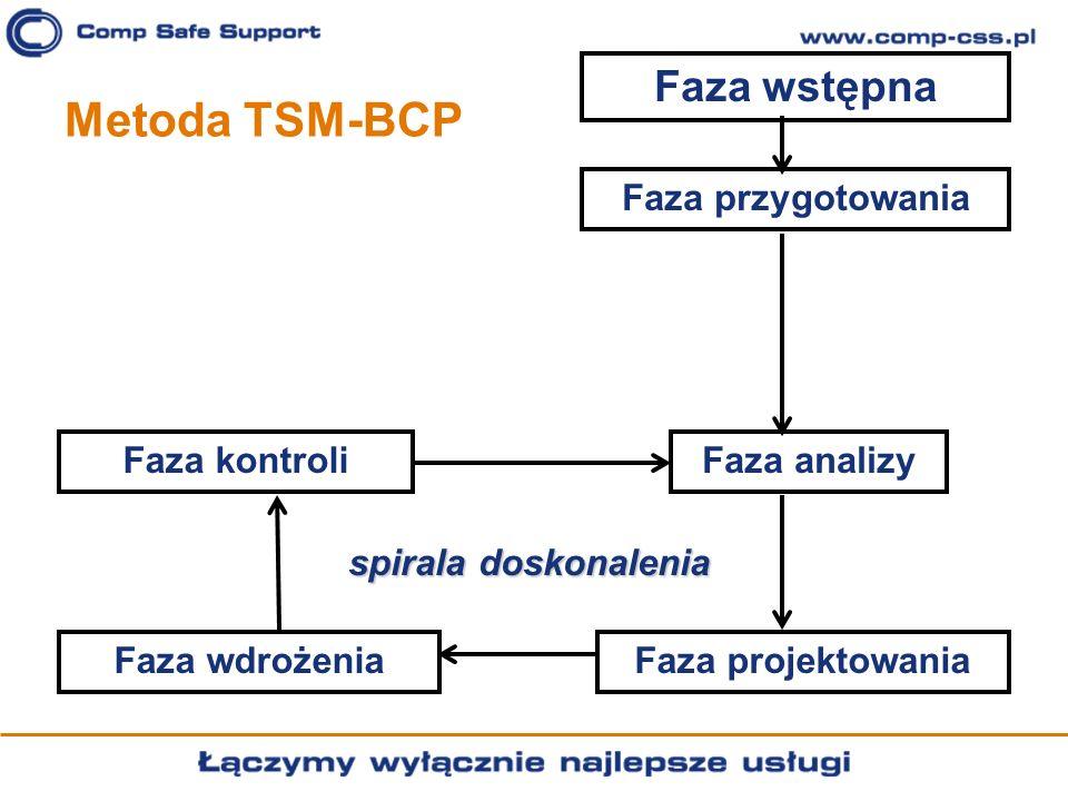 Metoda TSM-BCP Faza wstępna Faza przygotowania Faza analizy