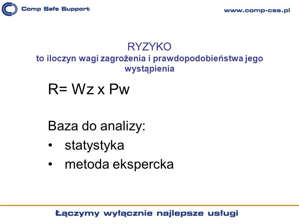 R= Wz x Pw Baza do analizy: statystyka metoda ekspercka