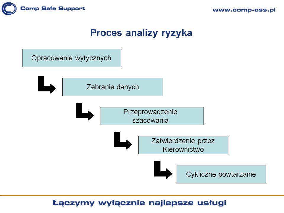 Proces analizy ryzyka Opracowanie wytycznych Zebranie danych