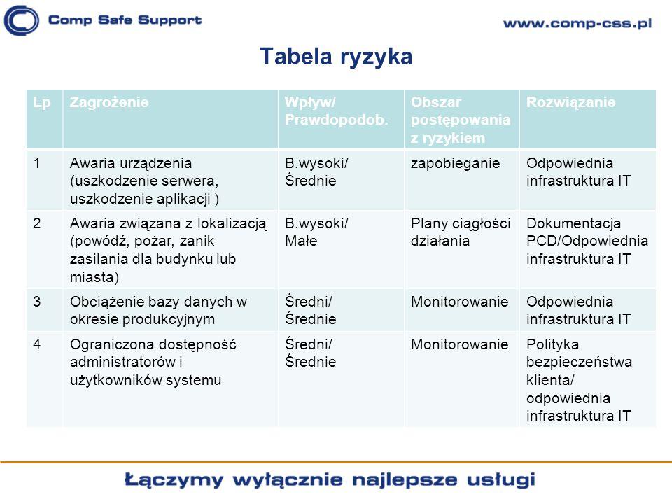 Tabela ryzyka Lp Zagrożenie Wpływ/ Prawdopodob.