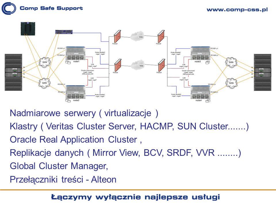 Nadmiarowe serwery ( virtualizacje )