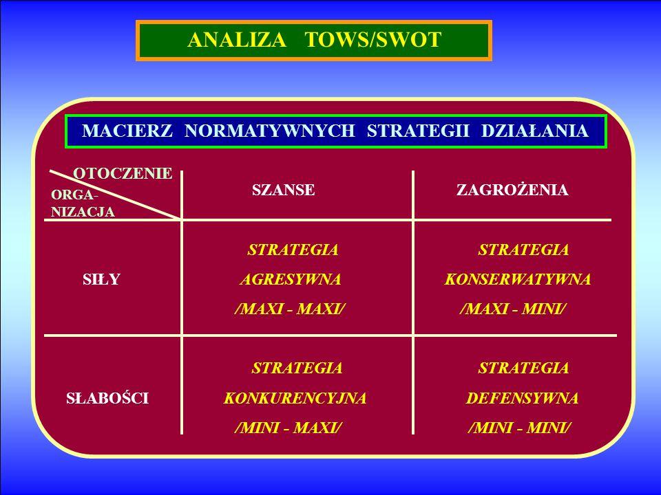 ANALIZA TOWS/SWOT MACIERZ NORMATYWNYCH STRATEGII DZIAŁANIA OTOCZENIE