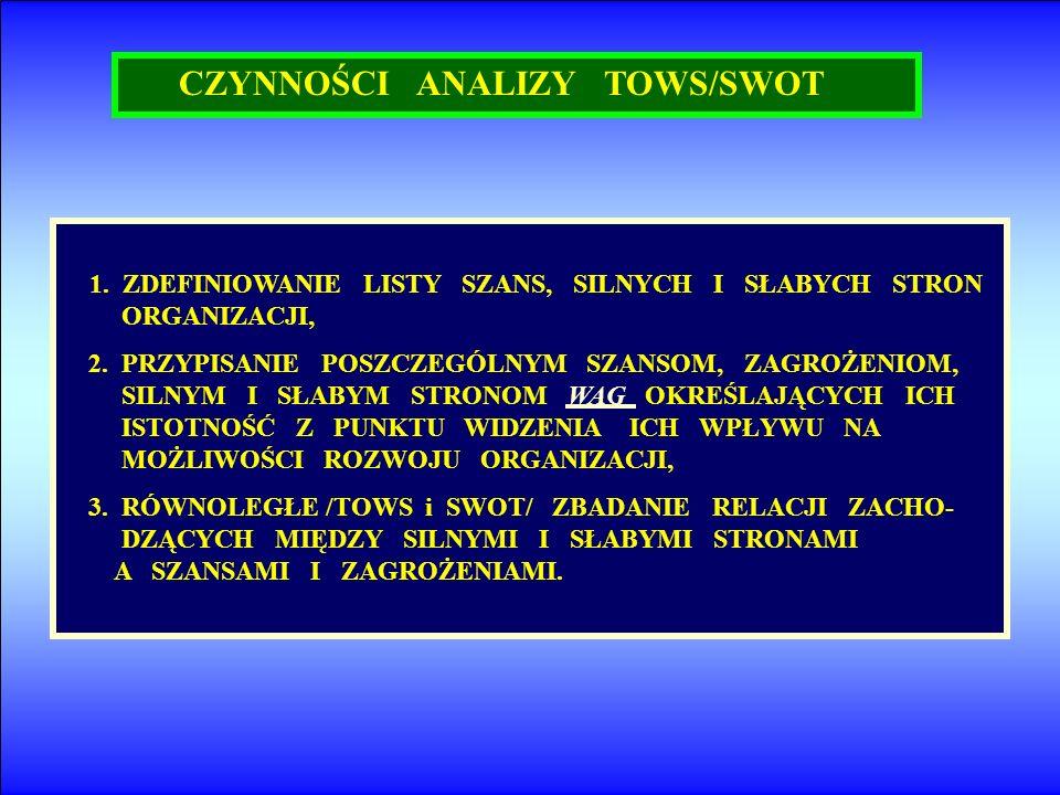 CZYNNOŚCI ANALIZY TOWS/SWOT