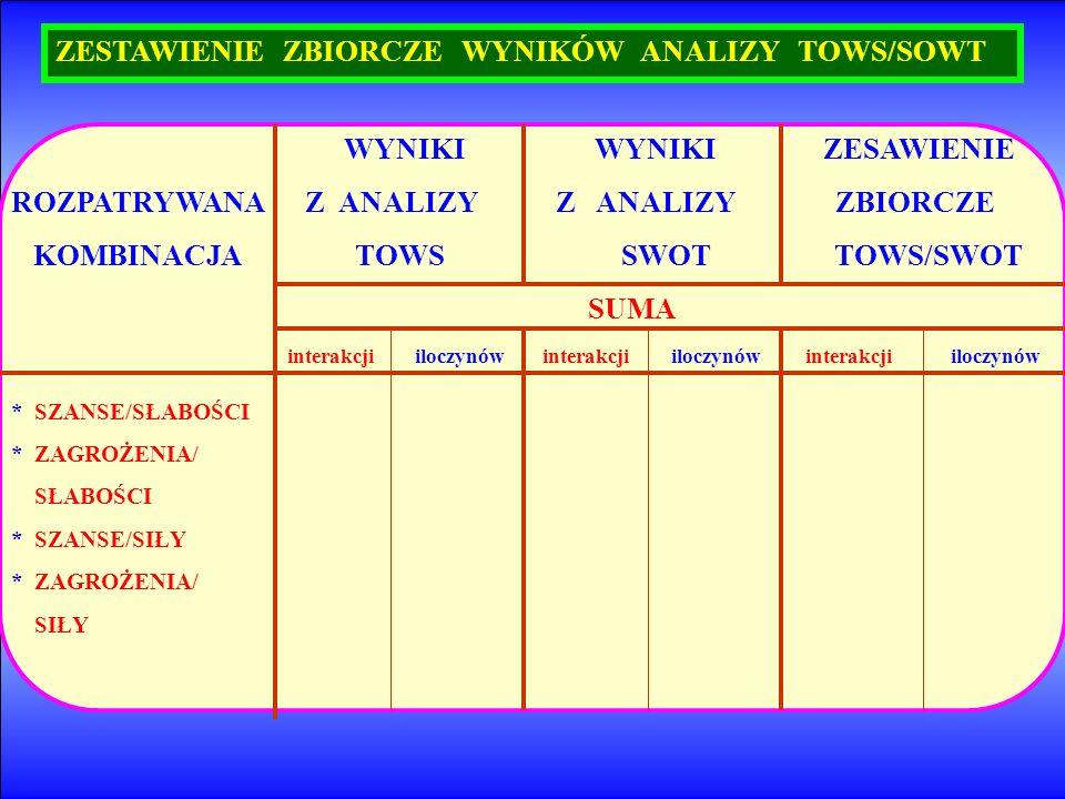 ZESTAWIENIE ZBIORCZE WYNIKÓW ANALIZY TOWS/SOWT