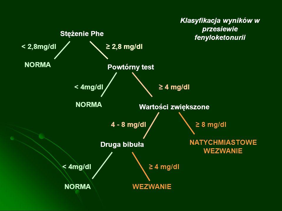 Klasyfikacja wyników w przesiewie fenyloketonurii