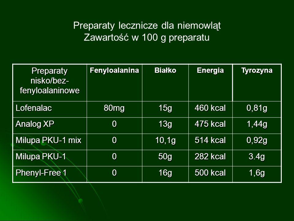 Preparaty lecznicze dla niemowląt Zawartość w 100 g preparatu