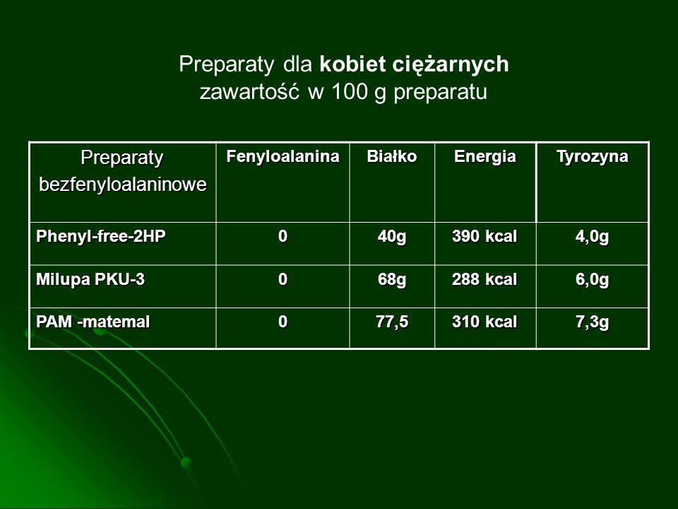 Preparaty dla kobiet ciężarnych zawartość w 100 g preparatu