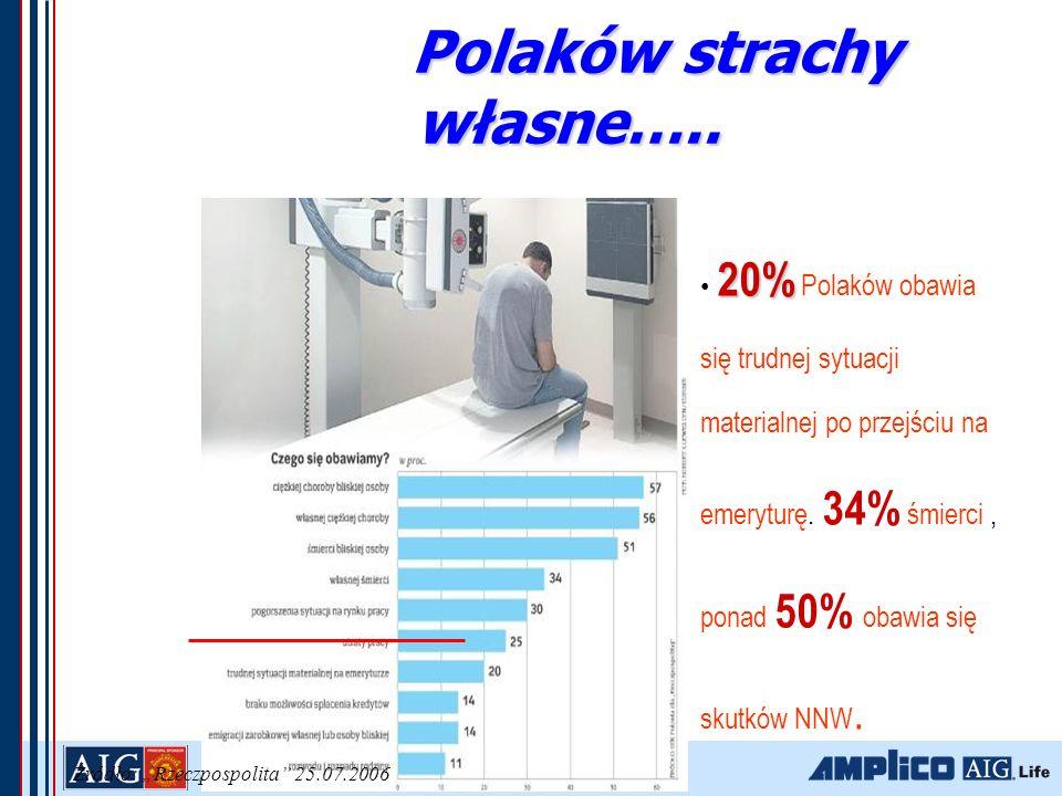 Polaków strachy własne…..