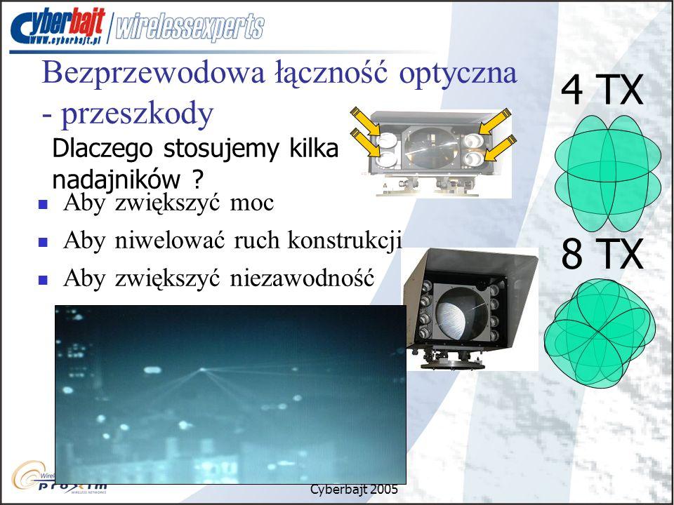 4 TX 8 TX Bezprzewodowa łączność optyczna - przeszkody