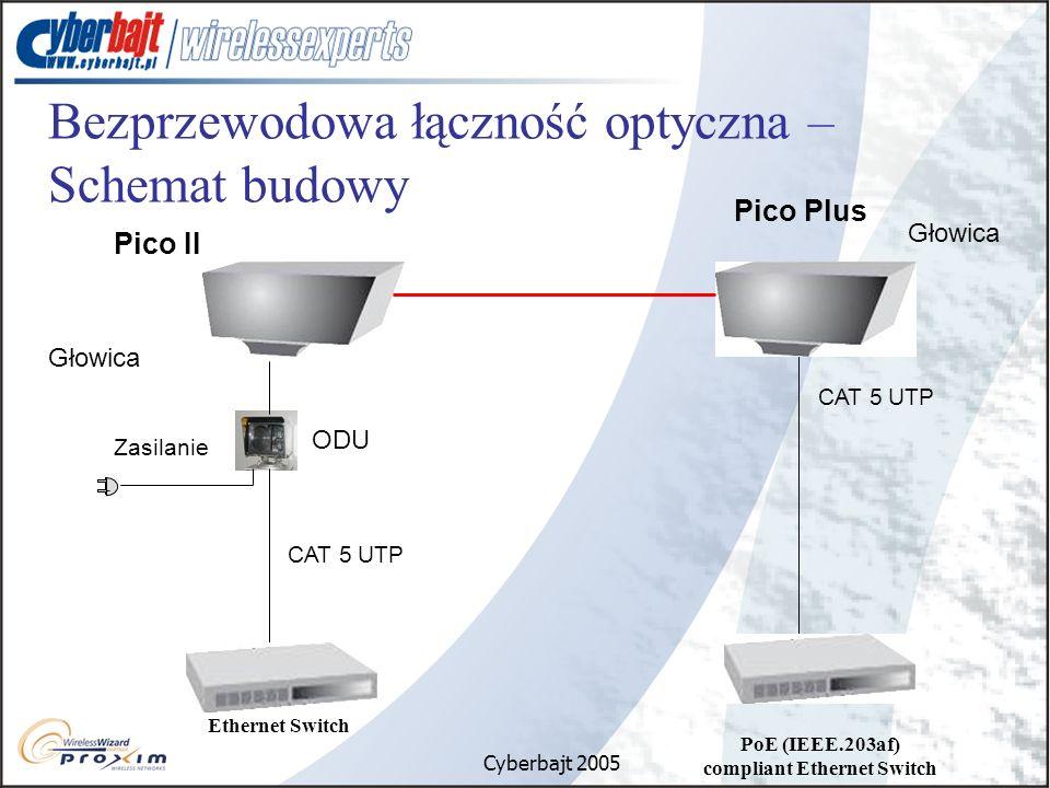Bezprzewodowa łączność optyczna – Schemat budowy