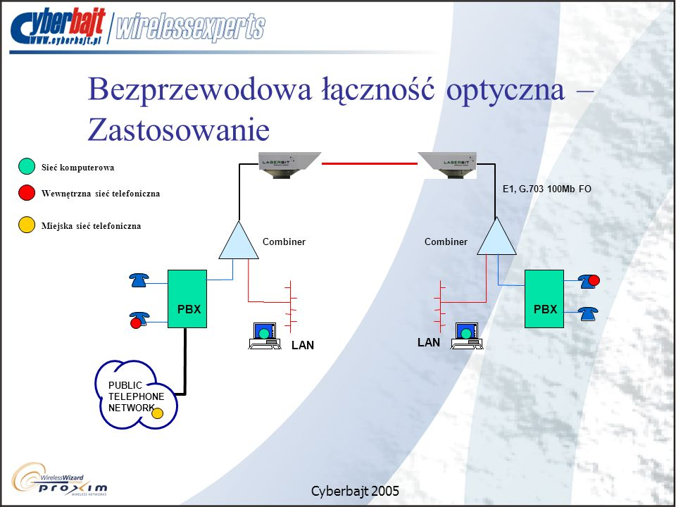 Bezprzewodowa łączność optyczna – Zastosowanie