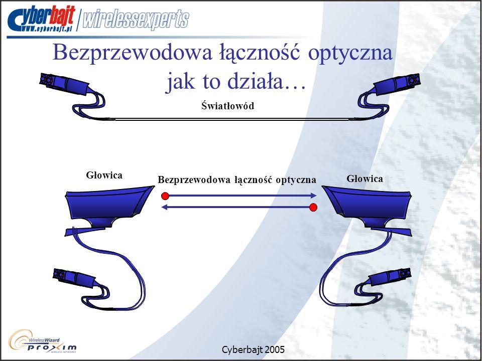 Bezprzewodowa łączność optyczna jak to działa…
