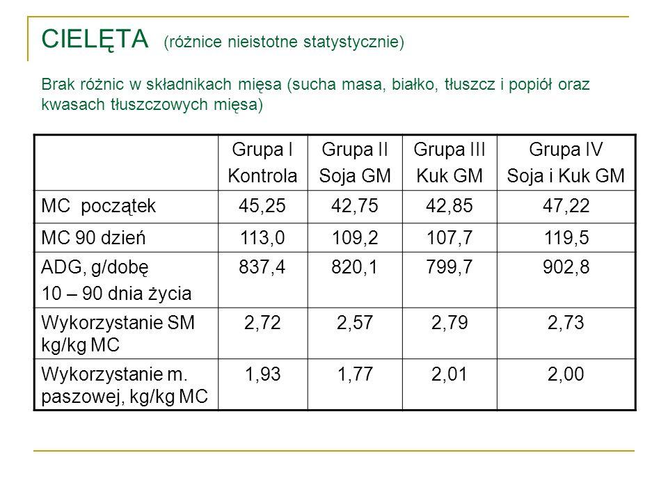 CIELĘTA (różnice nieistotne statystycznie) Brak różnic w składnikach mięsa (sucha masa, białko, tłuszcz i popiół oraz kwasach tłuszczowych mięsa)