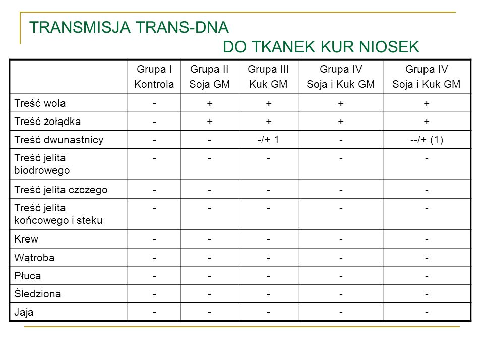 TRANSMISJA TRANS-DNA DO TKANEK KUR NIOSEK