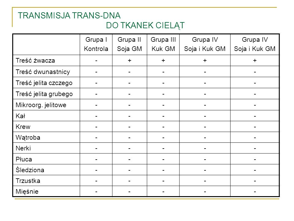 TRANSMISJA TRANS-DNA DO TKANEK CIELĄT
