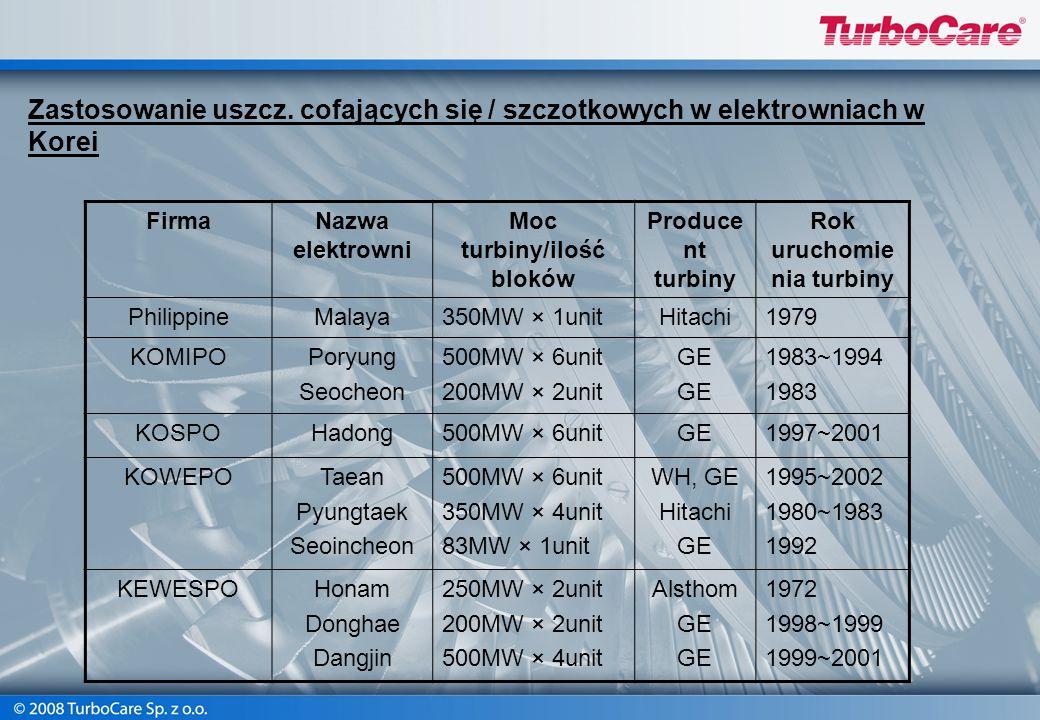 Moc turbiny/ilość bloków Rok uruchomienia turbiny