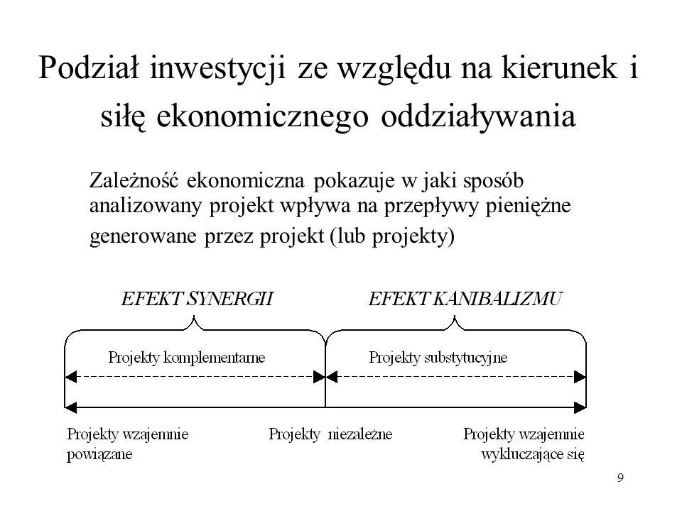 Podział inwestycji ze względu na kierunek i siłę ekonomicznego oddziaływania
