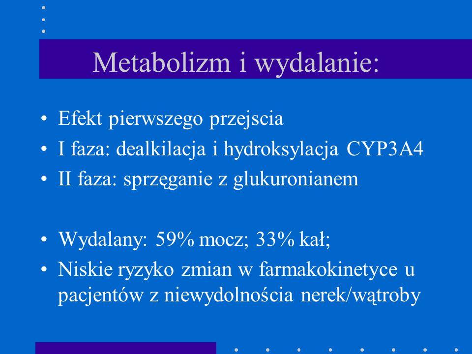 Metabolizm i wydalanie: