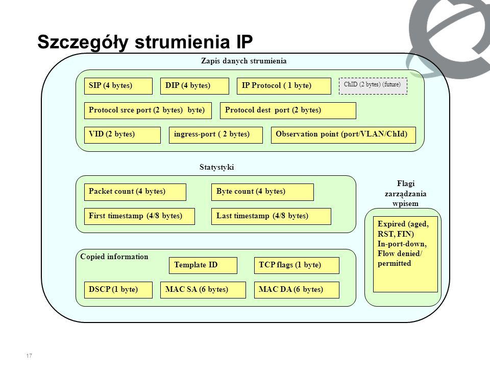 Szczegóły strumienia IP