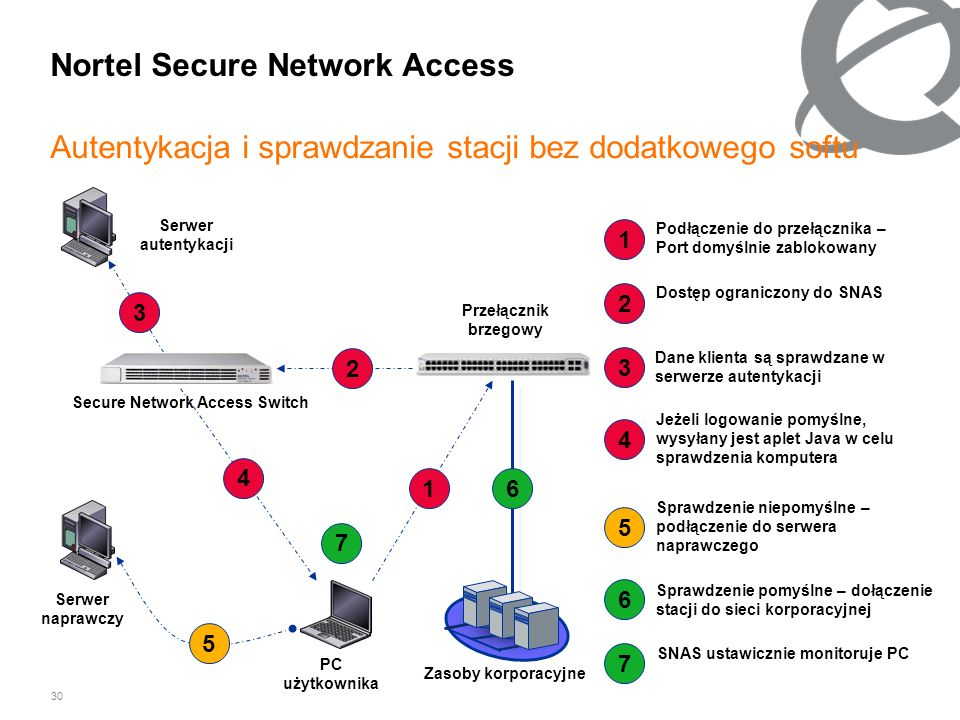 Nortel Secure Network Access