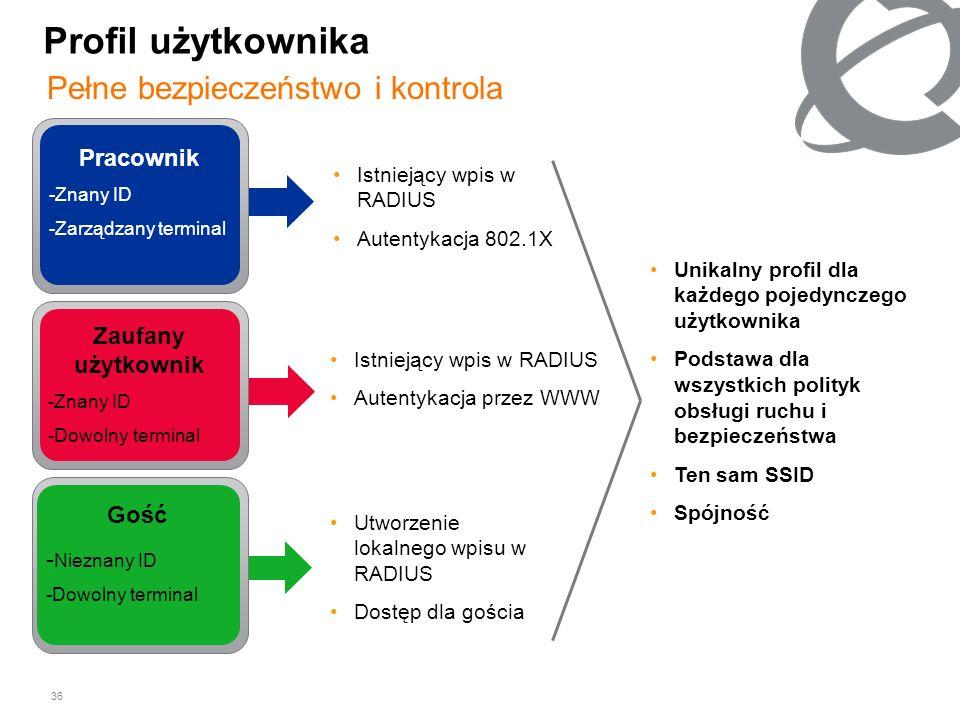 Profil użytkownika Pełne bezpieczeństwo i kontrola Pracownik