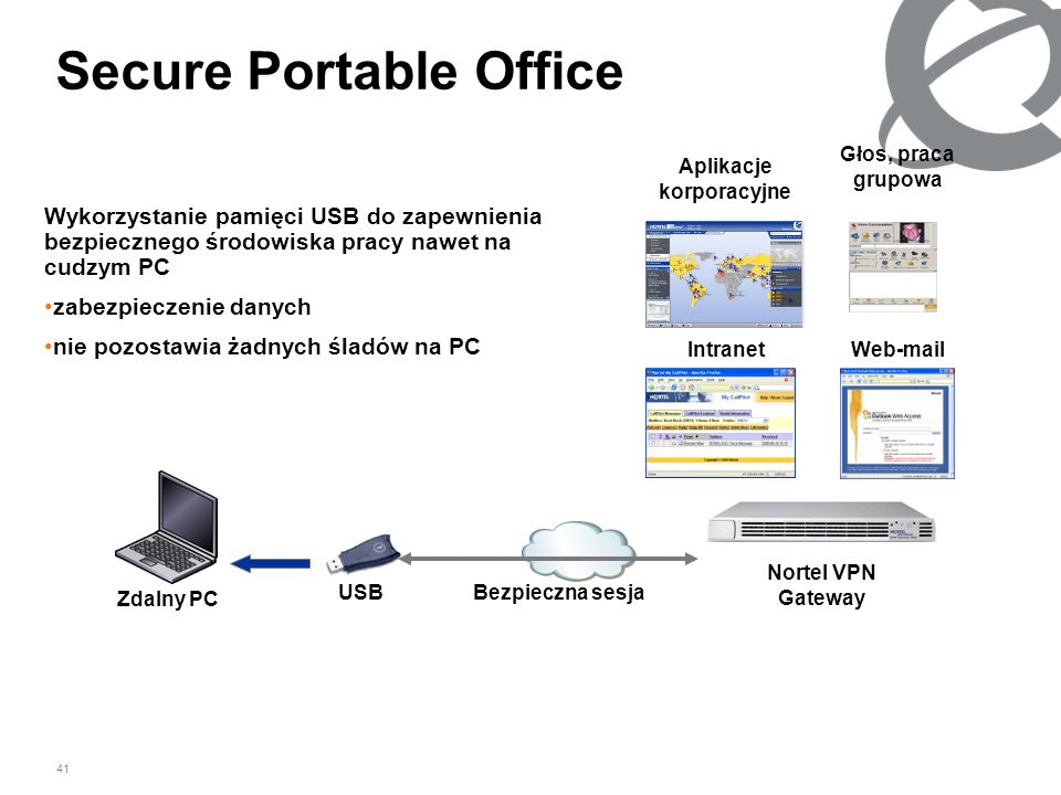 Secure Portable Office