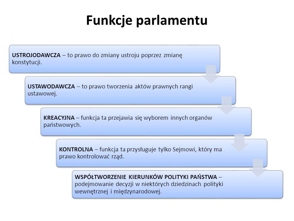 Funkcje parlamentu USTROJODAWCZA – to prawo do zmiany ustroju poprzez zmianę konstytucji.