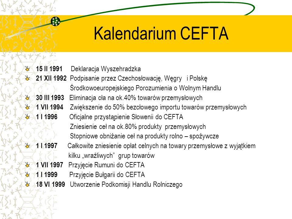 Kalendarium CEFTA 15 II 1991 Deklaracja Wyszehradzka