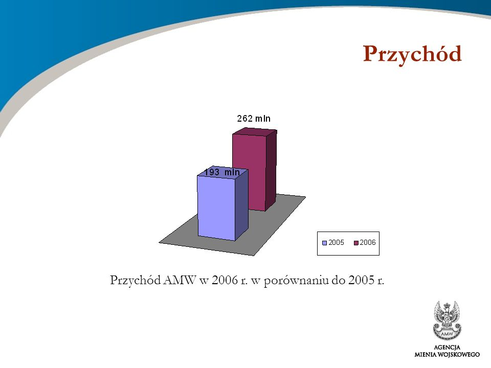 Przychód AMW w 2006 r. w porównaniu do 2005 r.