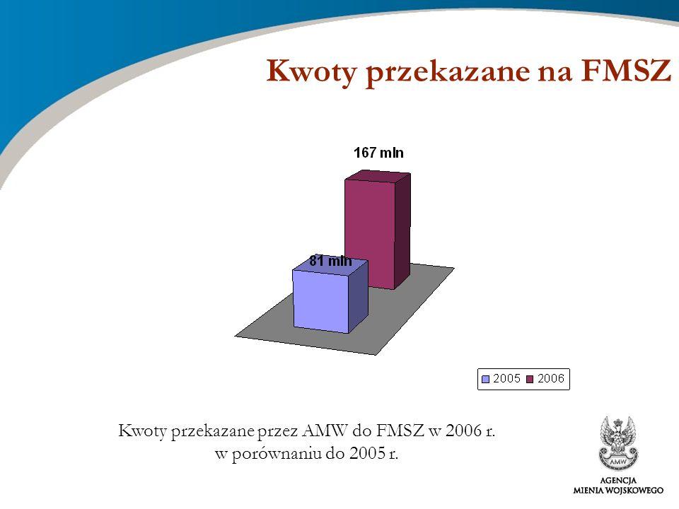 Kwoty przekazane na FMSZ