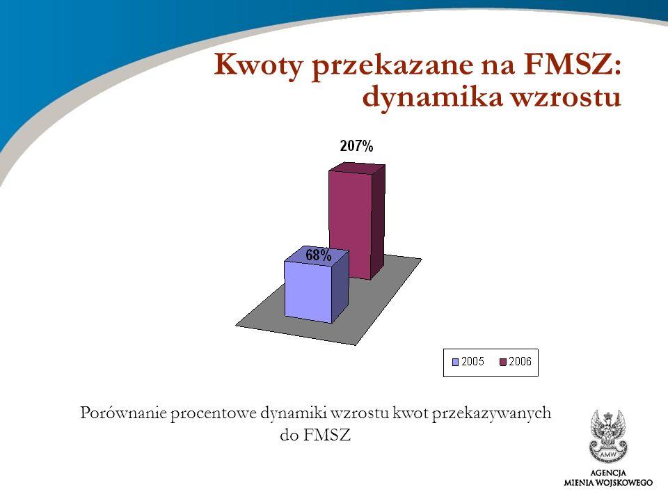 Kwoty przekazane na FMSZ: dynamika wzrostu